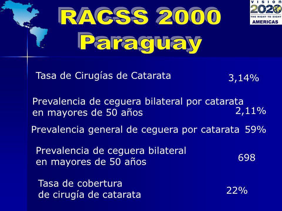 RACSS 2000 Paraguay Tasa de Cirugías de Catarata 3,14%