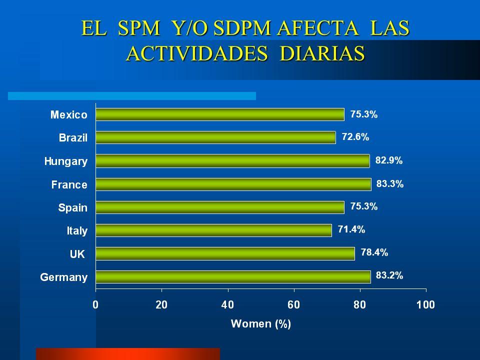 EL SPM Y/O SDPM AFECTA LAS ACTIVIDADES DIARIAS