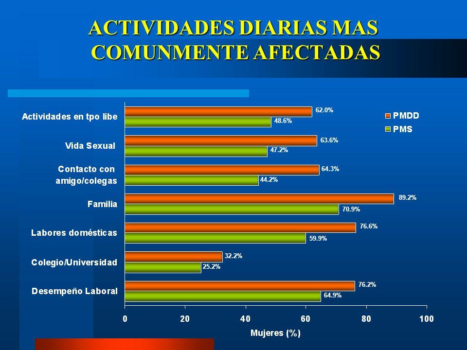 ACTIVIDADES DIARIAS MAS COMUNMENTE AFECTADAS