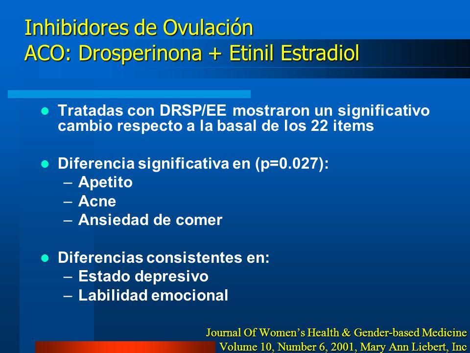 Inhibidores de Ovulación ACO: Drosperinona + Etinil Estradiol