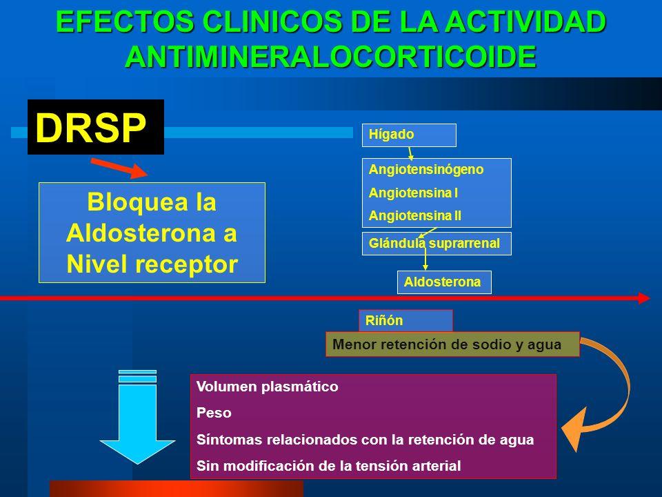 DRSP EFECTOS CLINICOS DE LA ACTIVIDAD ANTIMINERALOCORTICOIDE