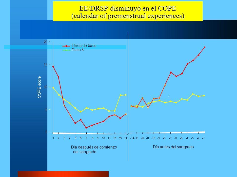 EE/DRSP disminuyó en el COPE (calendar of premenstrual experiences)