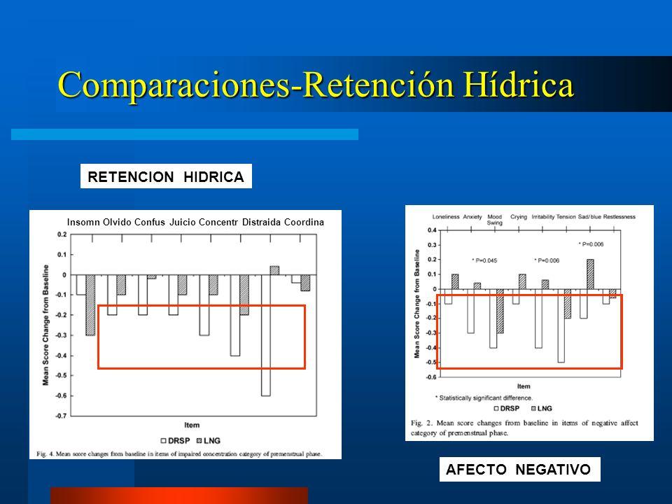 Comparaciones-Retención Hídrica