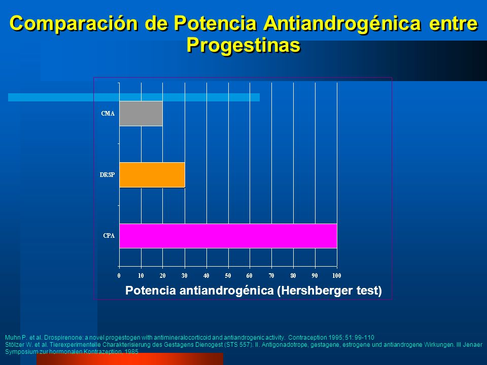 Comparación de Potencia Antiandrogénica entre Progestinas