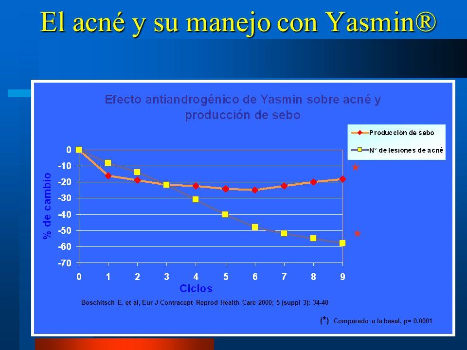 El acné y su manejo con Yasmin®