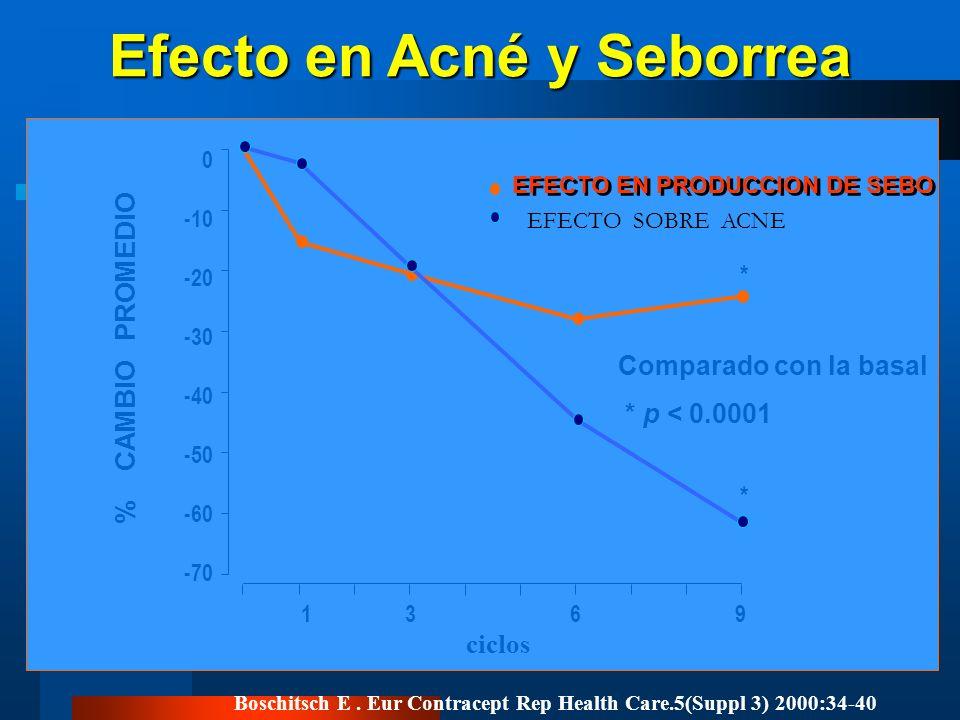 Efecto en Acné y Seborrea