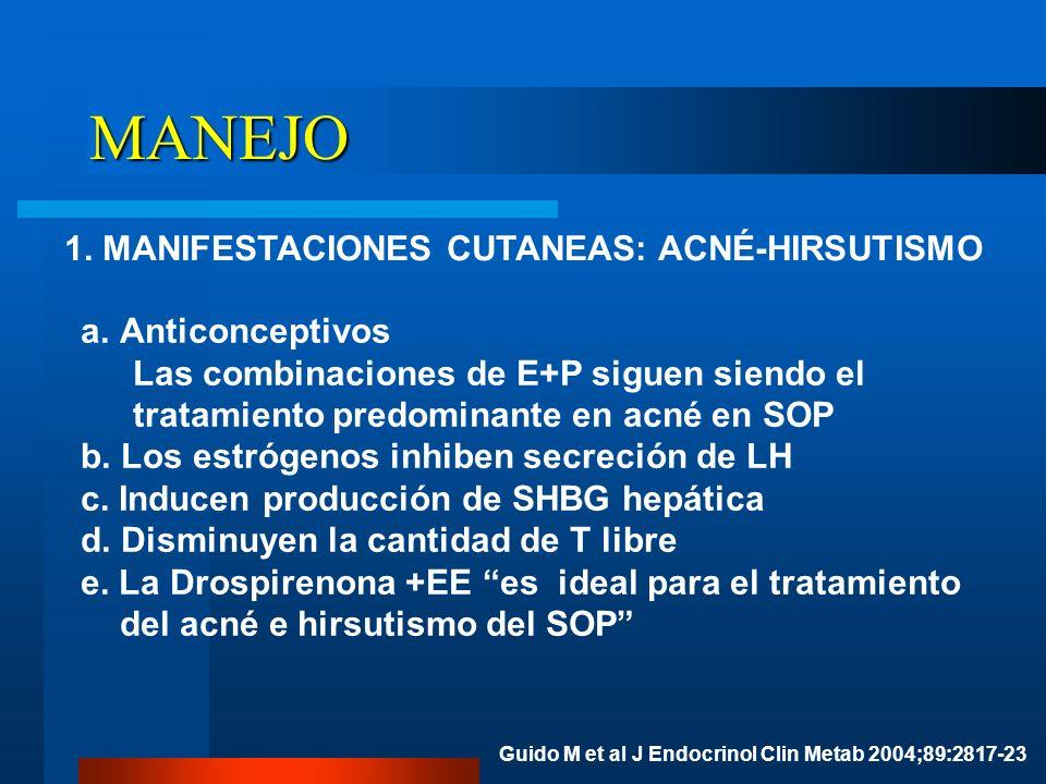 MANEJO 1. MANIFESTACIONES CUTANEAS: ACNÉ-HIRSUTISMO Anticonceptivos
