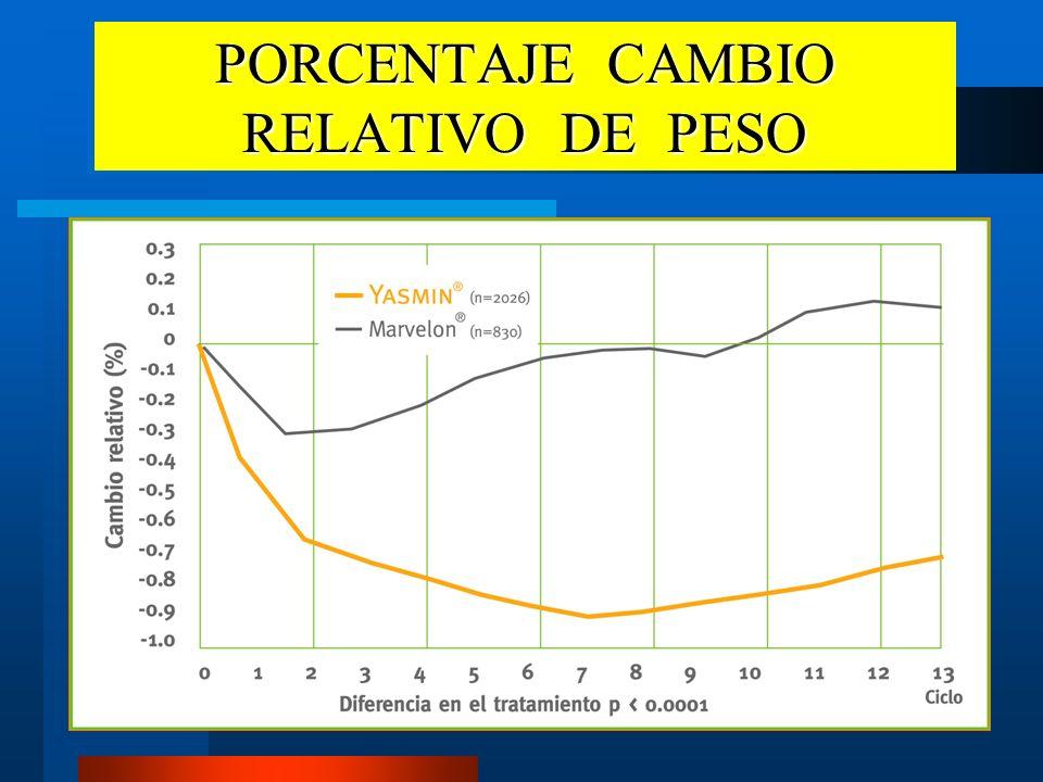 PORCENTAJE CAMBIO RELATIVO DE PESO