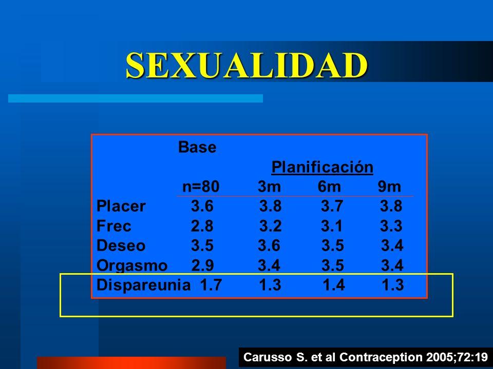 SEXUALIDAD Base Planificación n=80 3m 6m 9m Placer 3.6 3.8 3.7 3.8