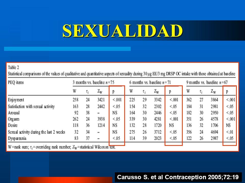 SEXUALIDAD Carusso S. et al Contraception 2005;72:19