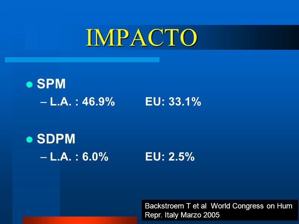IMPACTO SPM SDPM L.A. : 46.9% EU: 33.1% L.A. : 6.0% EU: 2.5%
