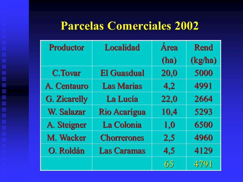 Parcelas Comerciales 2002 65 4791 Productor Localidad Área (ha) Rend