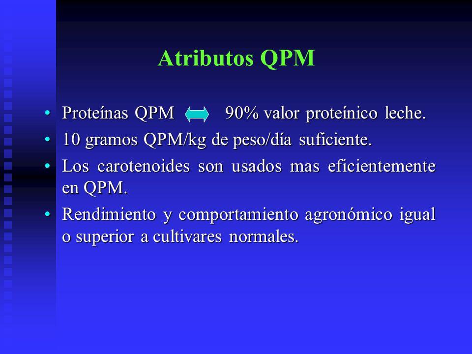 Atributos QPM Proteínas QPM 90% valor proteínico leche.