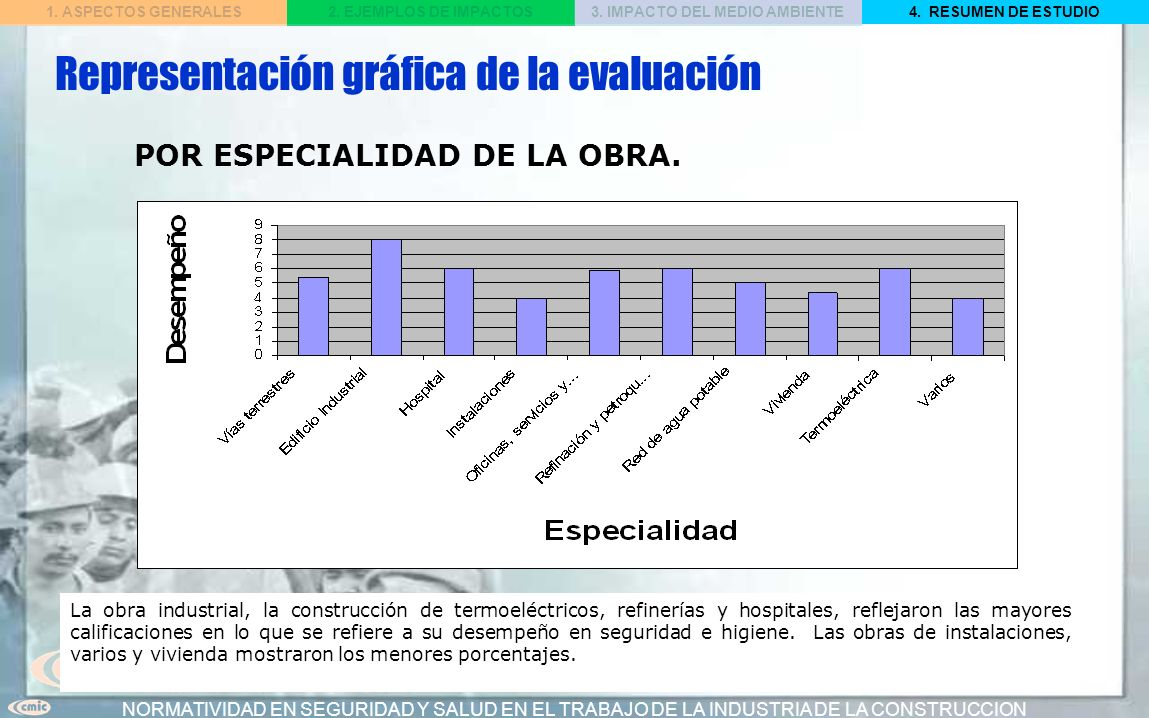 Representación gráfica de la evaluación
