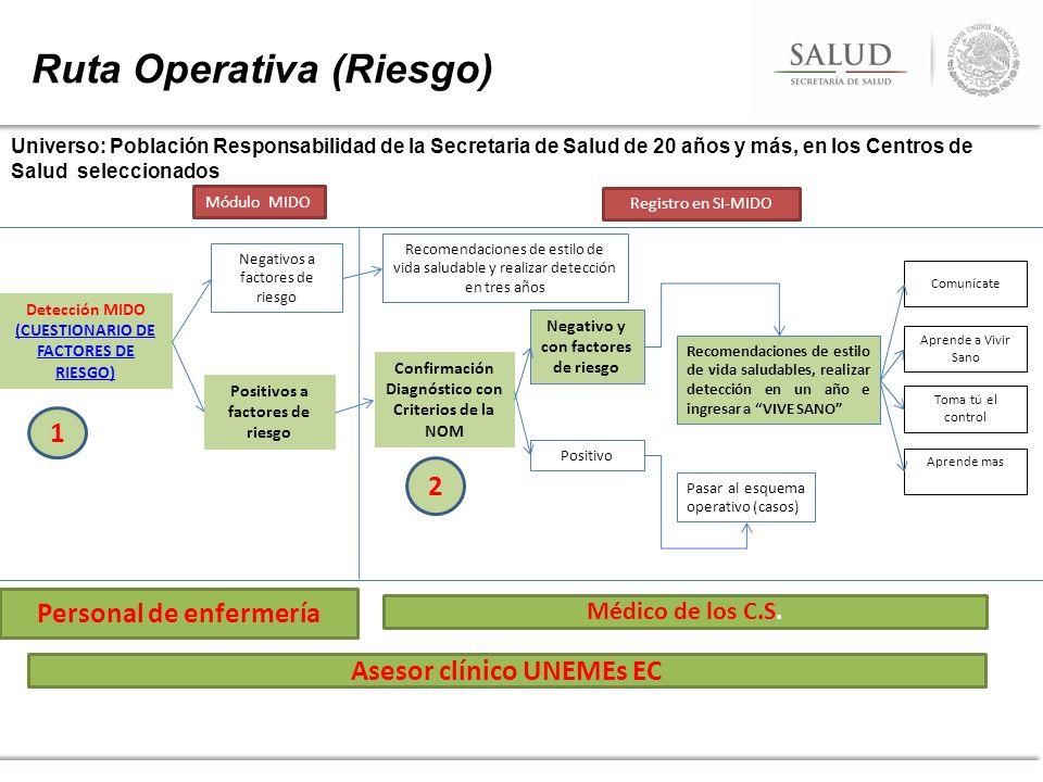 Ruta Operativa (Riesgo)