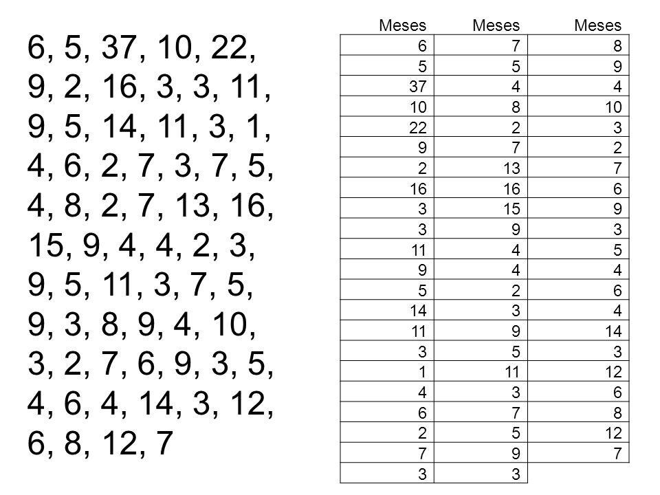 Meses6. 7. 8. 5. 9. 37. 4. 10. 22. 2. 3. 13. 16. 15. 11. 14. 1. 12.