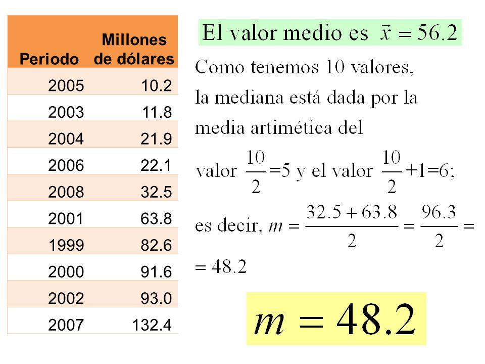 PeriodoMillones de dólares. 2005. 10.2. 2003. 11.8. 2004. 21.9. 2006. 22.1. 2008. 32.5. 2001. 63.8.