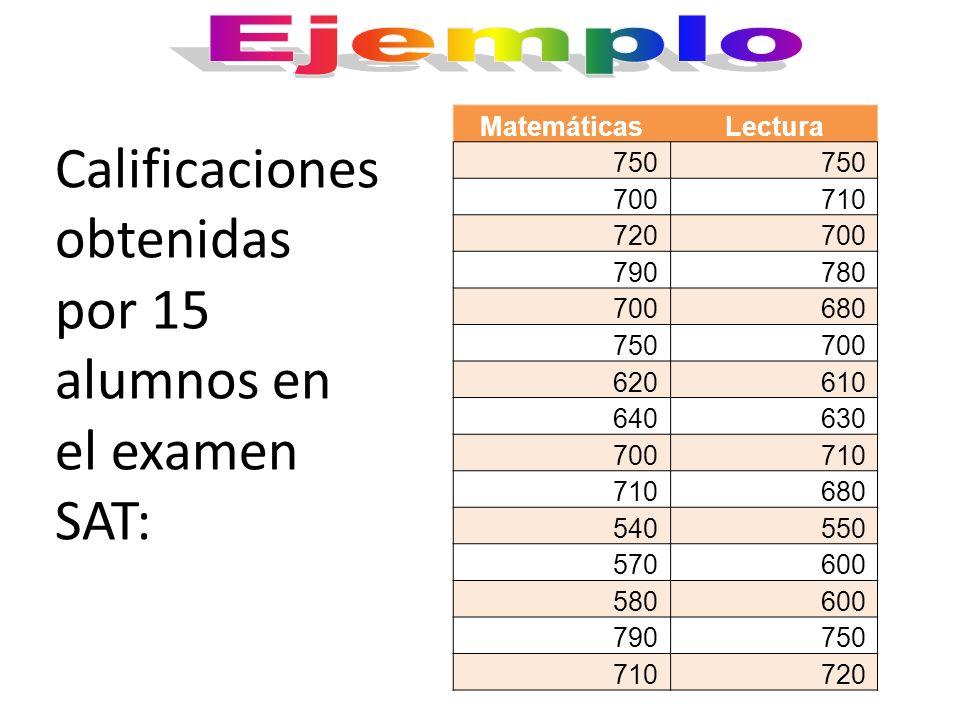 Calificaciones obtenidas por 15 alumnos en el examen SAT: