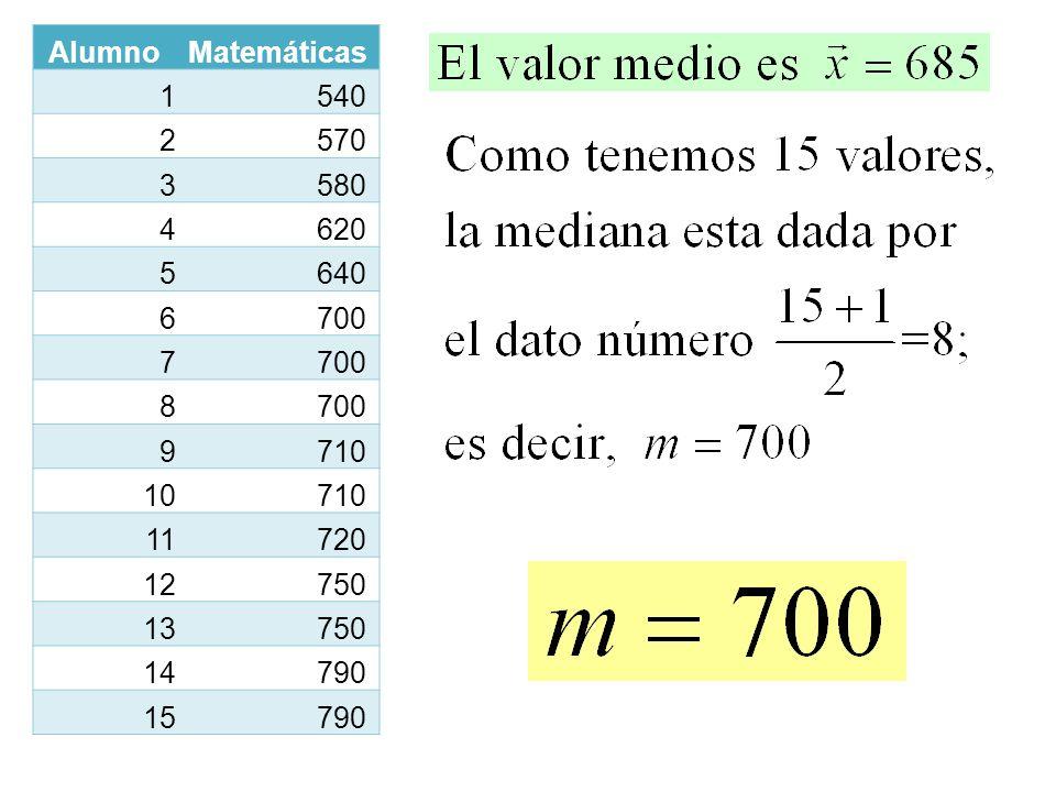 Alumno Matemáticas 1 540 2 570 3 580 4 620 5 640 6 700 7 8 9 710 10 11 720 12 750 13 14 790 15