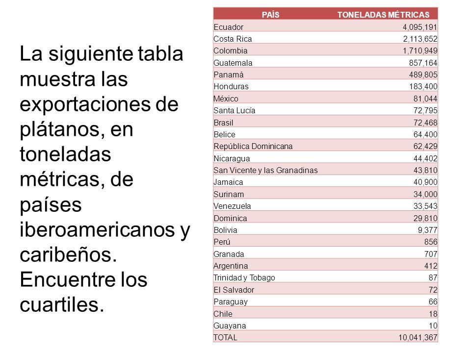 PAÍS TONELADAS MÉTRICAS. Ecuador. 4,095,191. Costa Rica. 2,113,652. Colombia. 1,710,949. Guatemala.