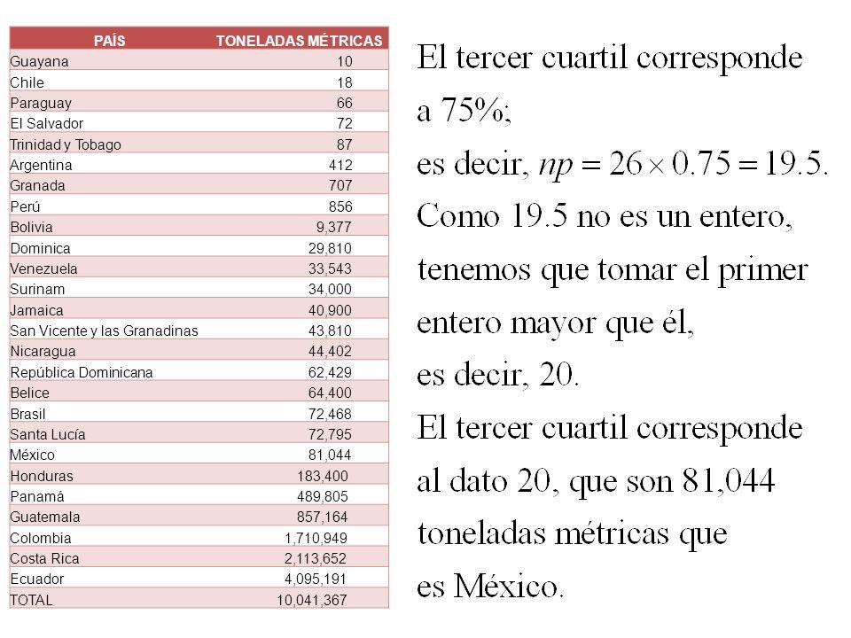 PAÍS TONELADAS MÉTRICAS. Guayana. 10. Chile. 18. Paraguay. 66. El Salvador. 72. Trinidad y Tobago.