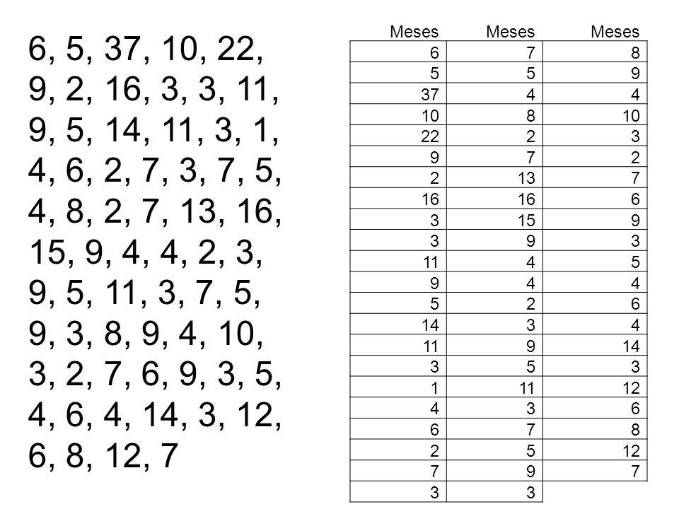 Meses 6. 7. 8. 5. 9. 37. 4. 10. 22. 2. 3. 13. 16. 15. 11. 14. 1. 12.