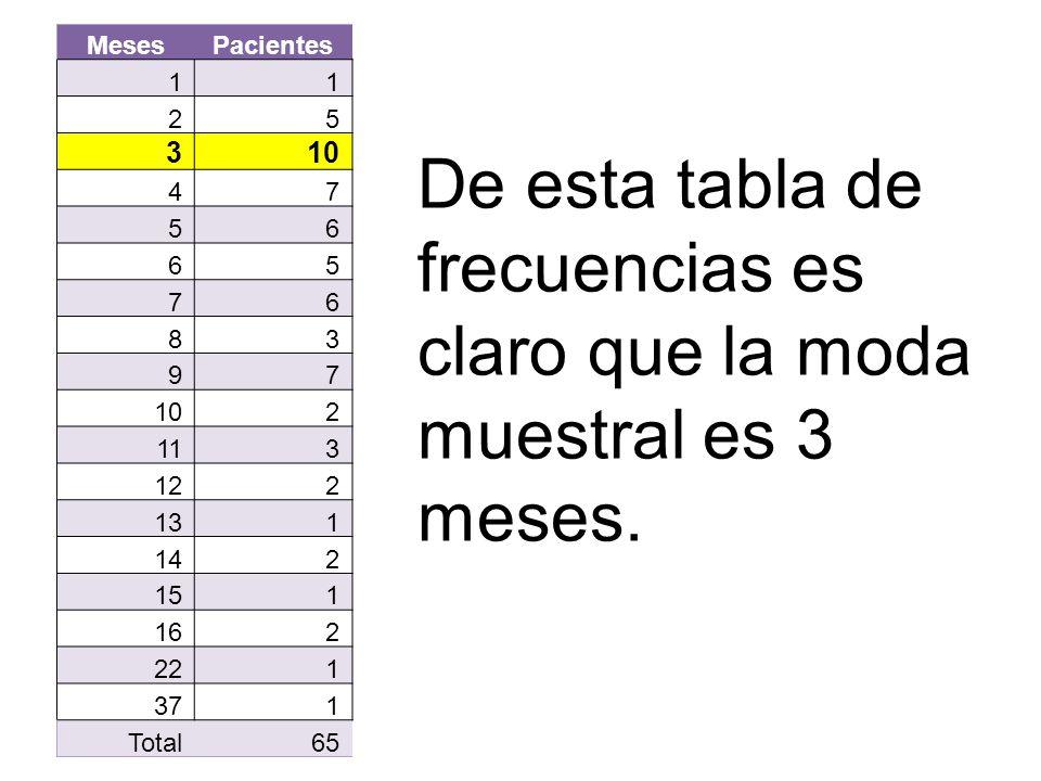 De esta tabla de frecuencias es claro que la moda muestral es 3 meses.