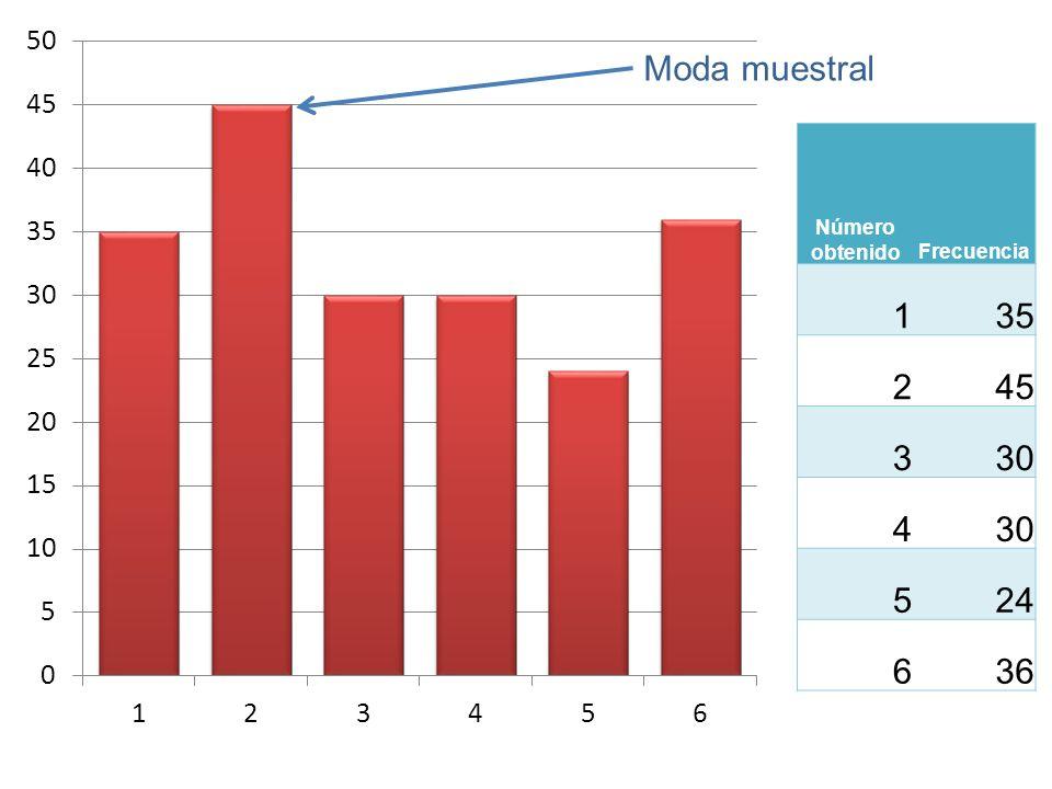 Moda muestral Número obtenido Frecuencia 1 35 2 45 3 30 4 5 24 6 36