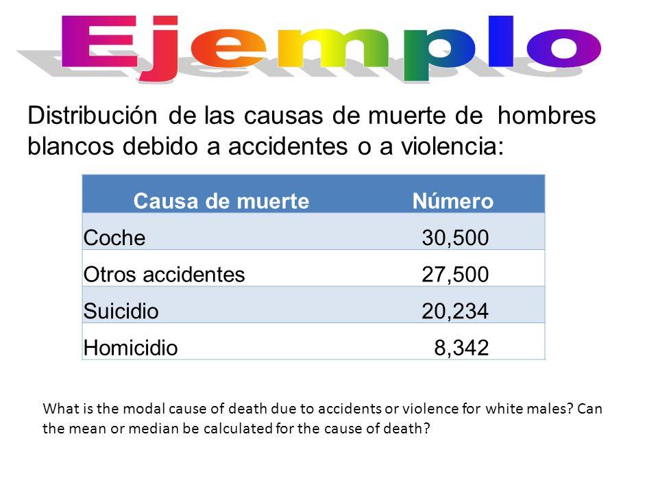 EjemploDistribución de las causas de muerte de hombres blancos debido a accidentes o a violencia: Causa de muerte.