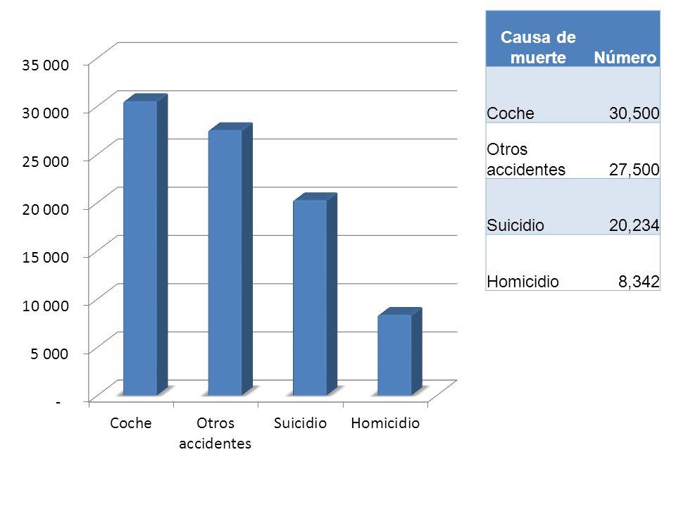 Causa de muerte Número Coche 30,500 Otros accidentes 27,500 Suicidio 20,234 Homicidio 8,342