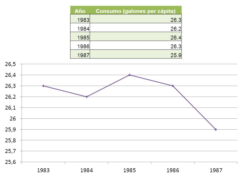 Consumo (galones per cápita)