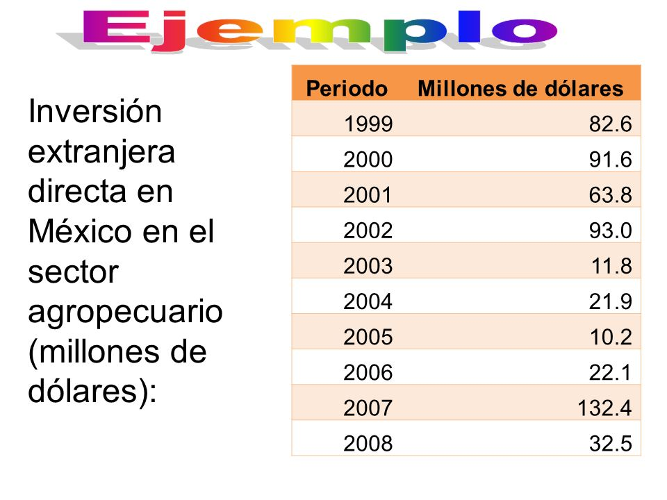 Ejemplo Periodo. Millones de dólares. 1999. 82.6. 2000. 91.6. 2001. 63.8. 2002. 93.0. 2003.