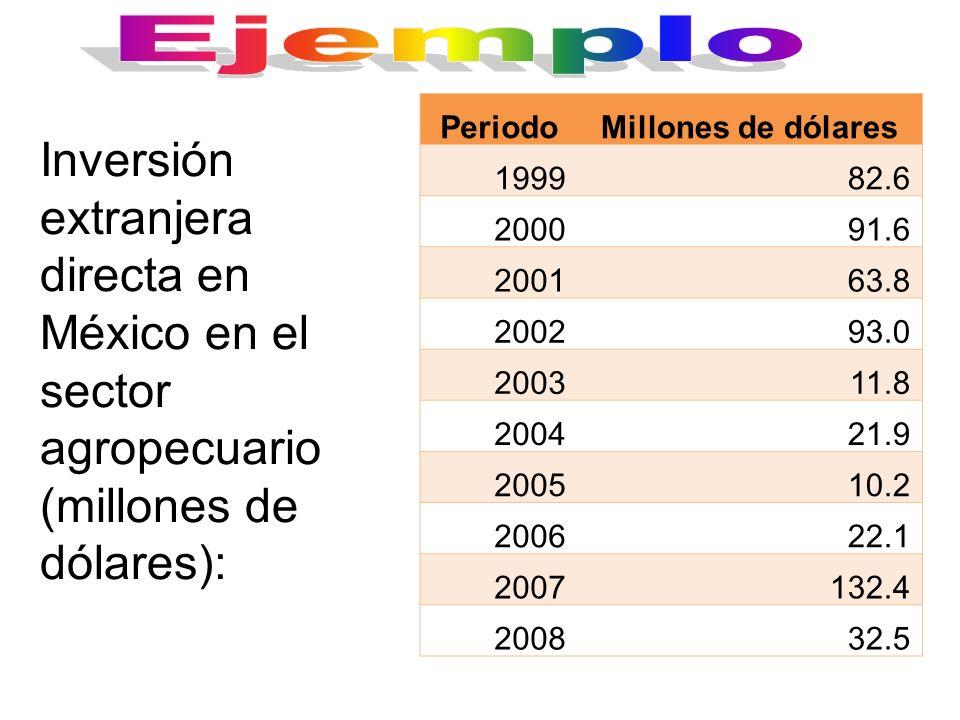 EjemploPeriodo. Millones de dólares. 1999. 82.6. 2000. 91.6. 2001. 63.8. 2002. 93.0. 2003. 11.8. 2004.