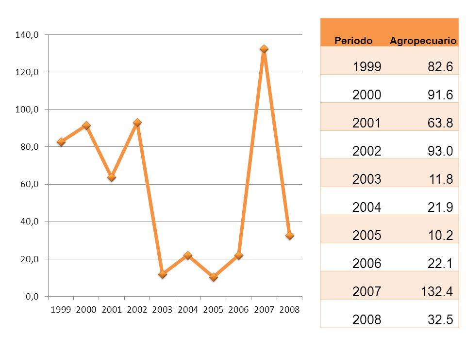 Periodo Agropecuario. 1999. 82.6. 2000. 91.6. 2001. 63.8. 2002. 93.0. 2003. 11.8. 2004. 21.9.