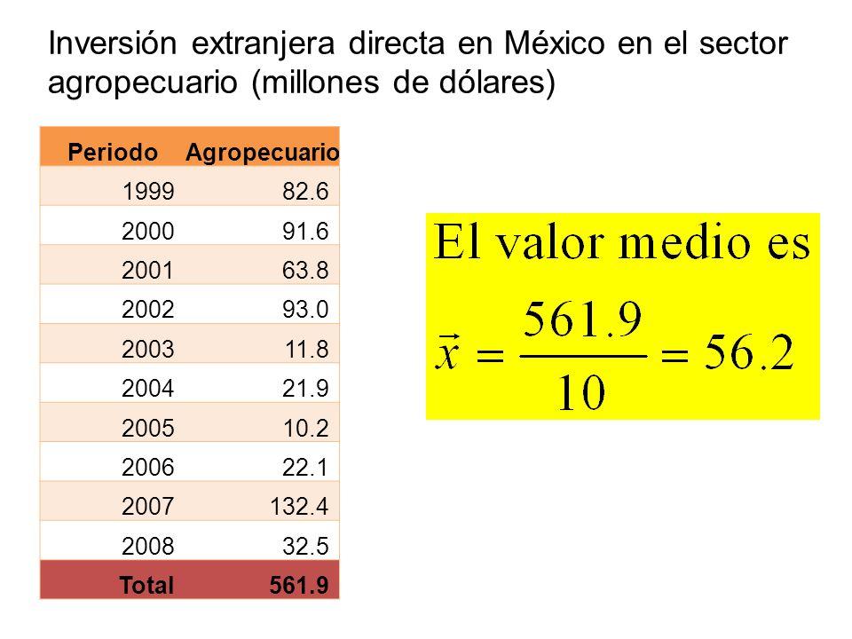 Inversión extranjera directa en México en el sector agropecuario (millones de dólares)