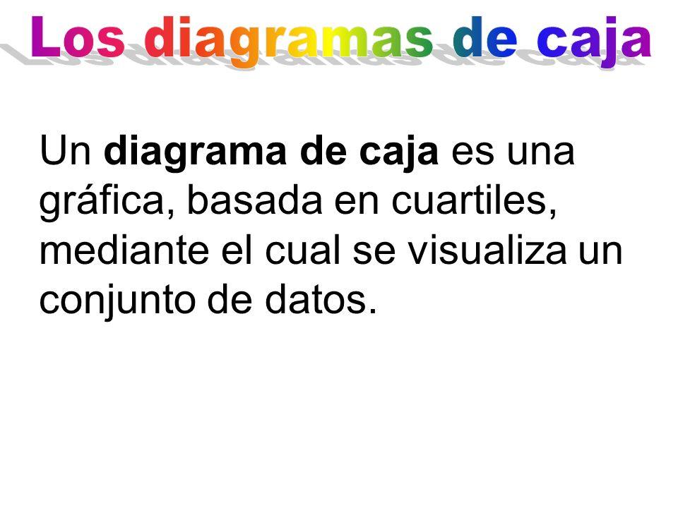 Los diagramas de caja Un diagrama de caja es una gráfica, basada en cuartiles, mediante el cual se visualiza un conjunto de datos.
