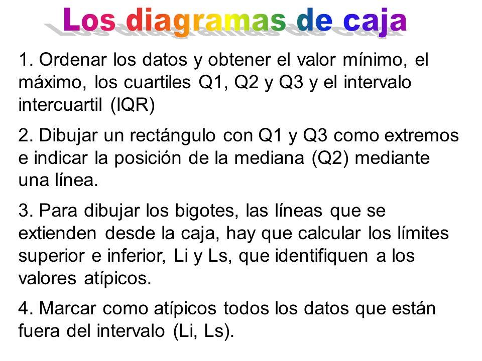Los diagramas de caja 1. Ordenar los datos y obtener el valor mínimo, el máximo, los cuartiles Q1, Q2 y Q3 y el intervalo intercuartil (IQR)