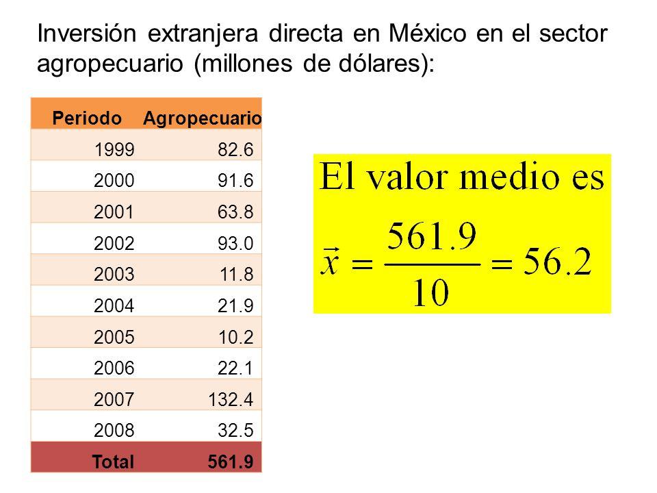 Inversión extranjera directa en México en el sector agropecuario (millones de dólares):