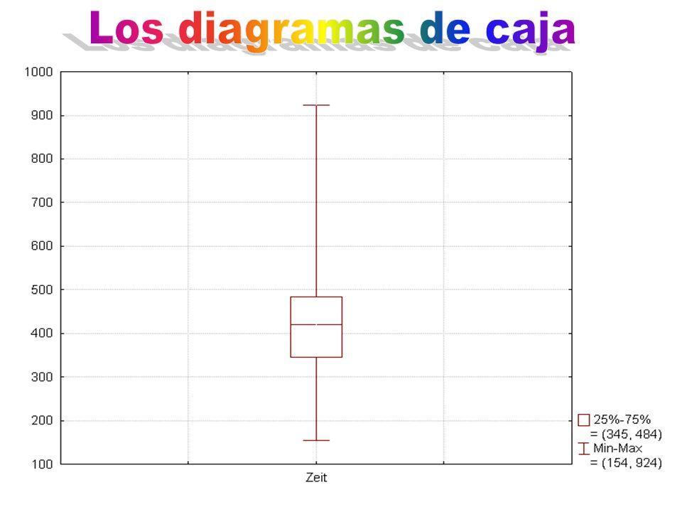Los diagramas de caja