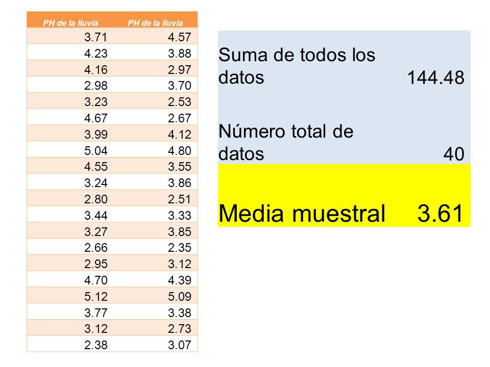 Media muestral 3.61 Suma de todos los datos 144.48