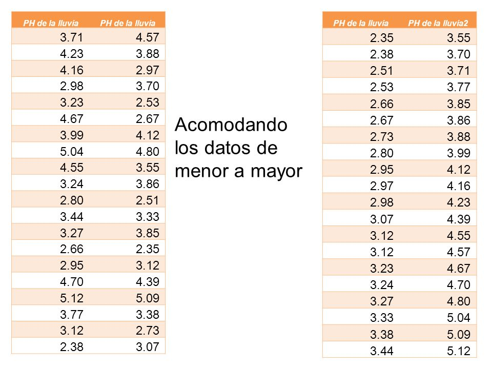 Acomodando los datos de menor a mayor