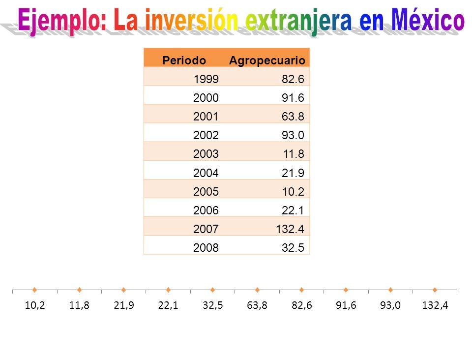 Ejemplo: La inversión extranjera en México
