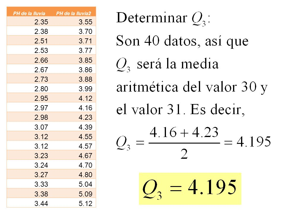 PH de la lluviaPH de la lluvia2. 2.35. 3.55. 2.38. 3.70. 2.51. 3.71. 2.53. 3.77. 2.66. 3.85. 2.67. 3.86.