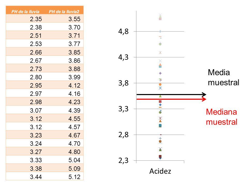 Media muestral Mediana muestral 2.35 3.55 2.38 3.70 2.51 3.71 2.53