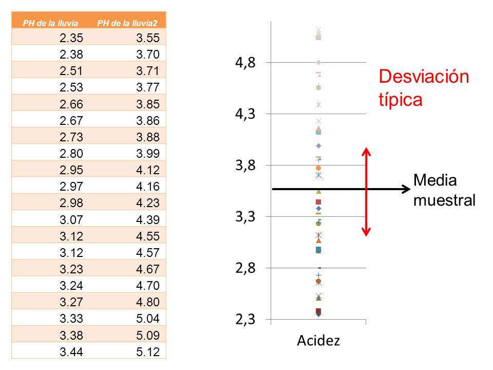 Desviación típica Media muestral 2.35 3.55 2.38 3.70 2.51 3.71 2.53