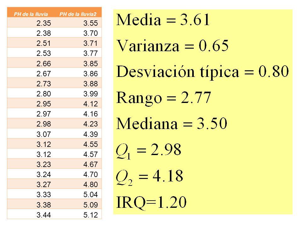 PH de la lluvia PH de la lluvia2. 2.35. 3.55. 2.38. 3.70. 2.51. 3.71. 2.53. 3.77. 2.66. 3.85.