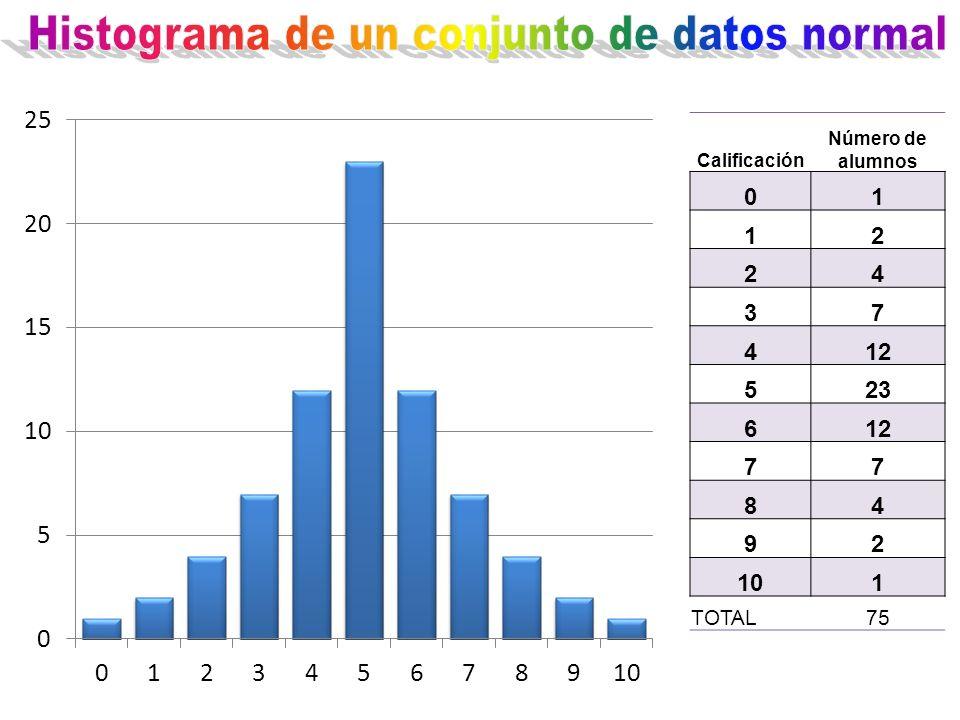 Histograma de un conjunto de datos normal