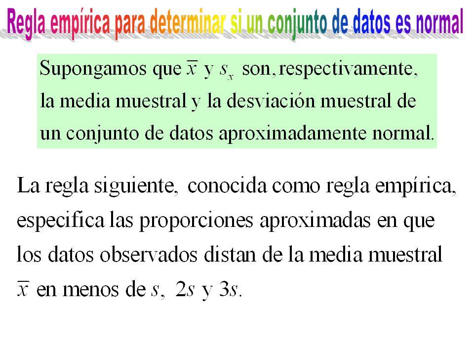 Regla empírica para determinar si un conjunto de datos es normal