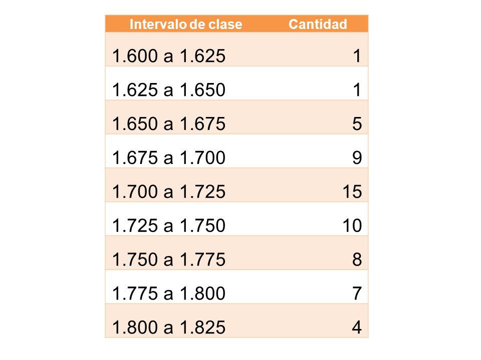 Intervalo de claseCantidad. 1.600 a 1.625. 1. 1.625 a 1.650. 1.650 a 1.675. 5. 1.675 a 1.700. 9. 1.700 a 1.725.