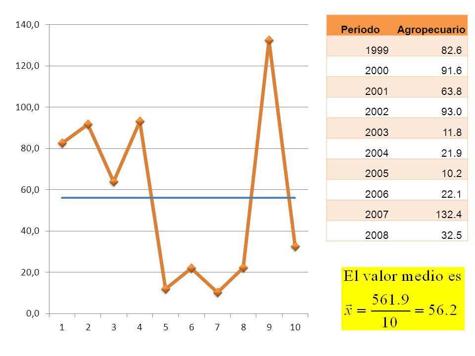 PeriodoAgropecuario. 1999. 82.6. 2000. 91.6. 2001. 63.8. 2002. 93.0. 2003. 11.8. 2004. 21.9. 2005. 10.2.